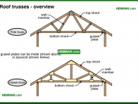 0449-co Roof trusses - overview - Trusses - Roof Framing - Structure