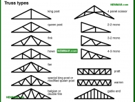 0452-co Truss types - Trusses - Roof Framing - Structure