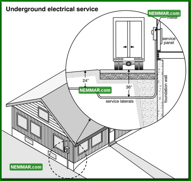 0514 Underground Electrical Service - Electrical Electricity - Service Drop
