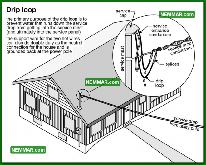 0520 Drip Loop - Electrical Electricity - Service Entrance Wires