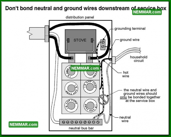 0574 Do Not Bond Neutral Ground Wires Service Box - Electrical Electricity
