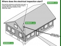 0500 Where Does the Electrical Inspection Start - Electrical Electricity - Service Drop