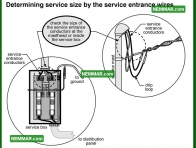 0530 Determining Service Size Service Entrance Wires - Electrical Electricity