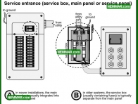 0532 Service Entrance Service Box Main Panel or Service Panel - Electrical Electricity