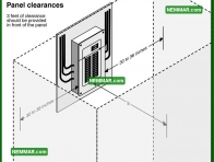 0538 Panel Clearances - Electrical Electricity - Service Box Grounding Panels