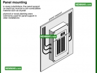 0541 Panel Mounting - Electrical Electricity - Service Box Grounding Panels