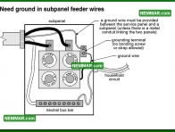 0556 Need Ground in Subpanel Feeder Wires - Electrical Electricity - System Grounding