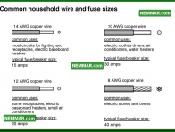 0589 Common Household Wire Fuse Sizes - Electrical Electricity - Distribution System