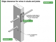 0595 Edge Clearance Wires Studs and Joists - Electrical Electricity - Distribution System