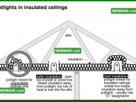 0607 Pot Lights in Insulated Ceilings - Electrical Electricity - Lights Outlets Switches