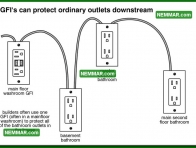 0615 GFIs can Protect Ordinary Outlets Downstream - Electrical Electricity