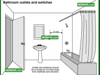 0618 Bathroom Outlets and Switches - Electrical Electricity - Lights Outlets Switches
