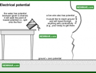 0502 Electrical Potential - Electrical Electricity - Service Drop Service Electricity