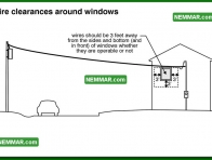 0517 Wire Clearances Around Windows - Electrical Electricity - Service Drop