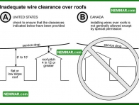 0519 Inadequate Wire Clearance Over Roofs - Electrical Electricity - Service Drop