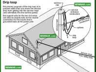 0522 Drip Loop - Electrical Electricity - Service Entrance Wires