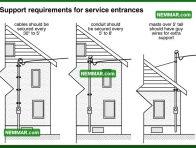 0525 Requirements Service Entrances - Electrical Electricity - Service Entrance Wires