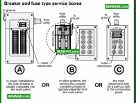 0536 Breaker and Fuse Type Service Boxes - Electrical Electricity - Grounding Panels