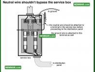 0544 Neutral Wires Should Not Bypass the Service Box - Electrical Electricity