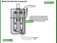 0555 Bond Service Box to Ground - Electrical Electricity - System Grounding