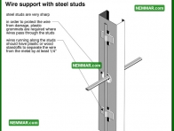 0593 Wire Support with Steel Studs - Electrical Electricity - Distribution System