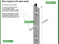 0596 Wire Support with Steel Studs - Electrical Electricity - Distribution System