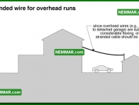 0599 Stranded Wire for Overhead Runs - Electrical Electricity - Distribution System