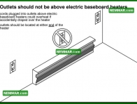 0620 Outlets Should Not Be Above Electric Baseboard Heaters - Electrical Electricity