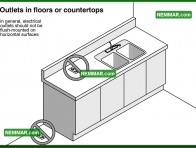0621 Outlets in Floors or Countertops - Electrical Electricity - Lights Outlets Switches