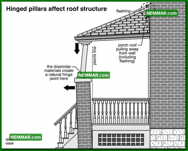 1852 Hinged Pillars Affect Roof Structure - House Exterior - Porches Decks Balconies