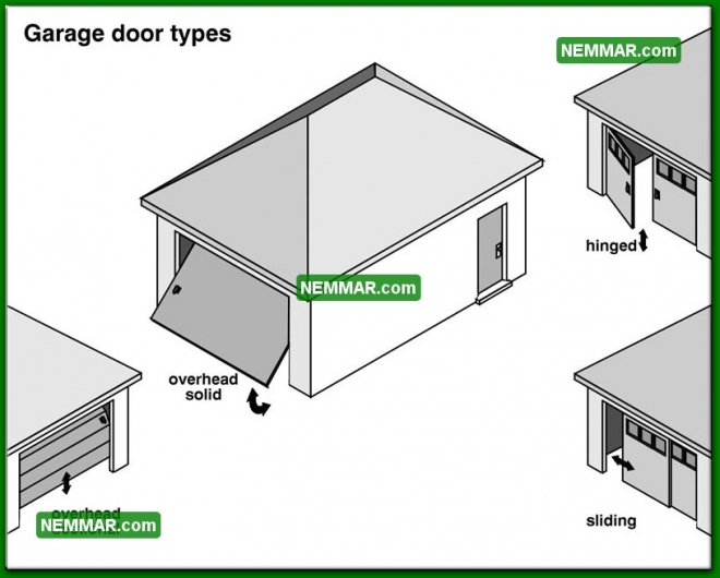 1865 Garage Door Types - House Exterior - Garages and Carports