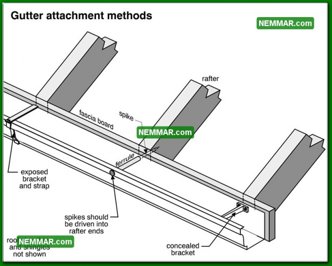 1900 Gutter Attachment Methods - Surface Water Control - Gutters and Downspouts
