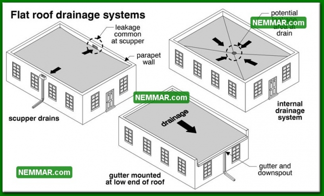 1915 Flat Roof Drainage Systems - Surface Water Control - Gutters and Downspouts