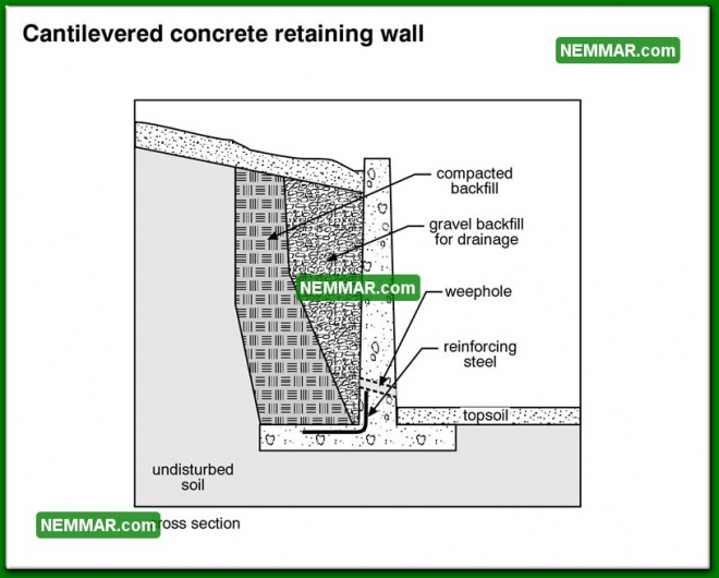 1932 Cantilevered Concrete Retaining Wall - House Exterior - Retaining Walls