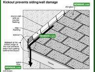 1776 Kick Out Prevents Stucco Damage - House Exterior - Stucco