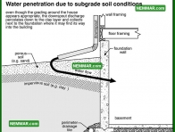 1881 Water Penetration Due to Subgrade - Surface Water Control and Landscaping
