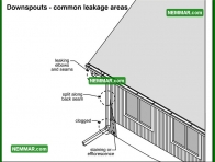 1906 Downspouts Leakage Areas - Surface Water Control - Gutters and Downspouts