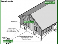 1913 French Drain - Surface Water Control - Gutters and Downspouts
