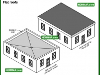1702 Flat Roofs - House Exterior - Architectural Styles Building Shapes Details