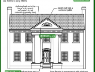 1723 Early Classical Revival - House Exterior - Specific House Styles