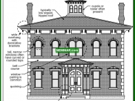 1729 Italianate - House Exterior - Specific House Styles