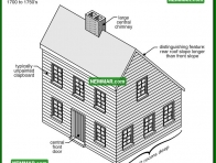 1743 Saltbox - House Exterior - Specific House Styles