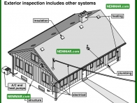 1744 Exterior Inspection Includes Other Systems - House Exterior - Exterior Cladding