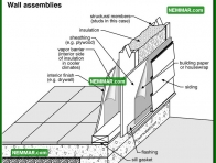1745 Wall Assemblies - House Exterior - Wall Surfaces General