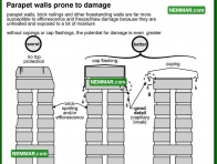 1754 Parapet Walls Prone to Damage - House Exterior - Masonry