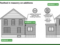 1760 Toothed in Masonry on Additions - House Exterior - Masonry