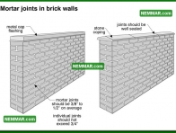 1762 Mortar Joints in Brick Walls - House Exterior - Masonry