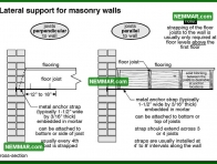 1766 Lateral Support for Masonry Walls - House Exterior - Masonry