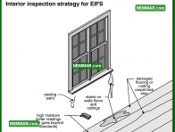 1778 Interior Inspection Strategy for EIFS - House Exterior - Stucco