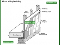 1786 Wood Shingle Siding - House Exterior - Wood